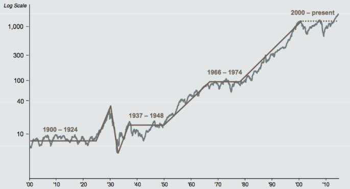 grafico mercato azionario