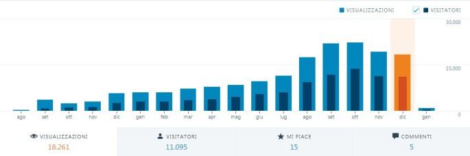 statistiche mese